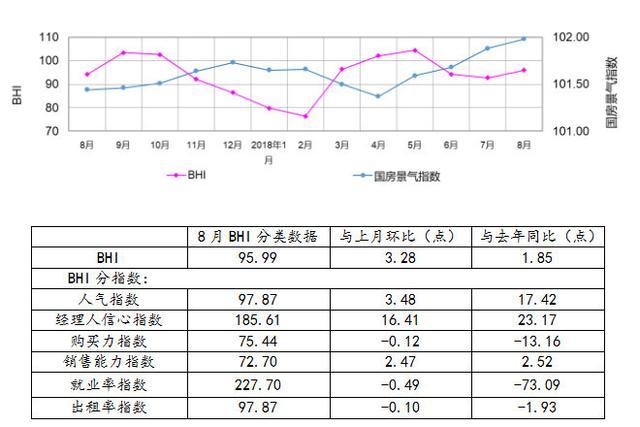8月BHI小幅反弹 全国建材家居市场表现平稳