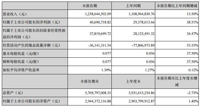 大亞圣象一季度凈利4069萬 同比增長39%