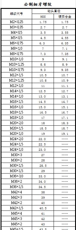 標準攻絲鉆孔對照表